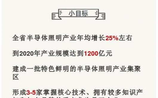 江苏加快半导体照明产业发展,2020年规模将达1200亿