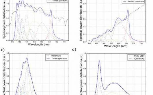 研究员研发新方法测量和调节LED光谱,助力人因照明